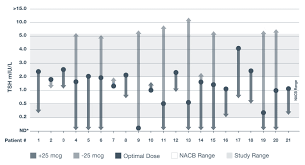 Synthroid Dosage Chart Hypothyroidism Patients Synthroid Levothyroxine Sodium