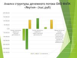 Учет и анализ движения денежных средств организации на примере   Анализ структуры денежного потока ОАО ФАПК Якутия тыс руб Анализ движения денежных средств