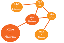 need help in mba assignment writing get expert assistance today  mba study help by experts