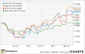 Caterpillar Stock Price Chart 3 Reasons Why The Caterpillar Stock Rally Can Continue