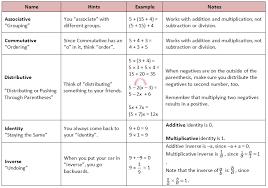 Algebraic Properties Chart Algebraic Properties Math