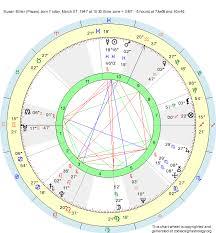 Birth Chart Susan Miller Pisces Zodiac Sign Astrology