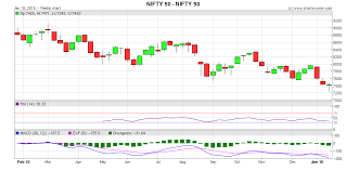 Nifty Weekly Chart Nifty Forms Doji In The Weekly Candlestick Chart