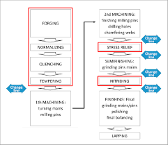 Flow Chart For A Qt And Nitrided Steel From Forging Phase To