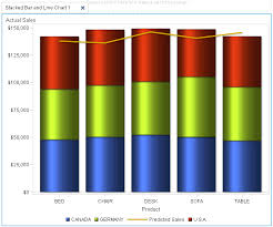 Technical Paper Comparison Of Sas Bi Dashboard Indicators