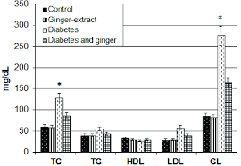 Cholesterol Chart Chart Illustrating Serum Glucose Ldl Tg Hdl And Total