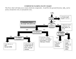 Names And Formulas For Ionic Compounds Worksheet Worksheet