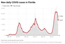 Florida reports 17,854 new COVID cases ...