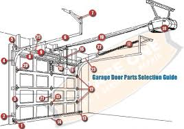clopay garage door partsGarage Garage Door Parts Denver  Home Garage Ideas