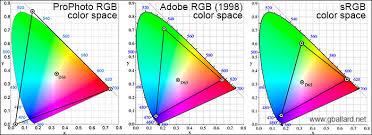 Icc Color Chart Color Management Photoshop Cc Cs6 Basic Colormanagement