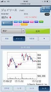 ジェイ リース 株価
