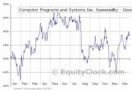 Cpsi Charting System Computer Programs And Systems Inc Nasd Cpsi Seasonal
