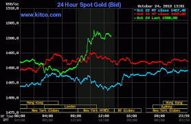 Gold Silver See Decent Gains On Technical Buying Kitco News