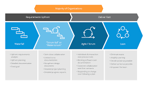 Agile Project Organization Chart What Is The Agile Development Cycle A Quick Intro To Agile
