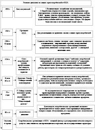 Дипломная работа Защита прав потребителей ru Раскроем развитие движений по защите прав потребителей в США рис 2
