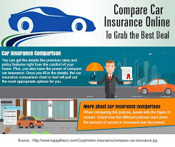 Pin By Sanjay On Compare Car Insurance Compare Car