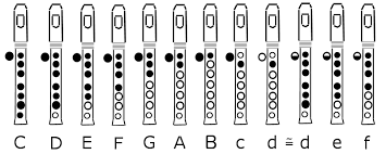 The Clarinet The Key System