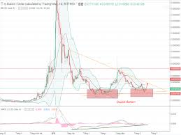 Siacoin Candlestick Chart Siacoin Price On Thursday June 14th A Spotlight In The