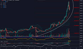 Banana Coin Price Chart Parabolic Advance Halts For Now So Whats Next For Bitcoin