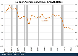 Why Does Economic Growth Keep Slowing Down The Big Picture