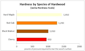 Janka Scale Breastconfidence Co