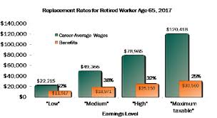 Social Security Age Payout Chart How Do Benefits Compare To Earnings National Academy Of