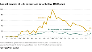 5 Facts About The Death Penalty Pew Research Center
