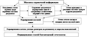 Курсовая работа Учет денежных средств и денежных документов Схема автоматизации учета кассовых операций