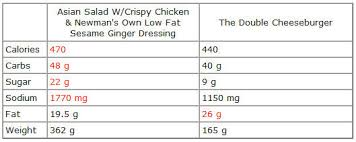 Chick Fil A Calorie Chart Best Picture Of Chart Anyimage Org