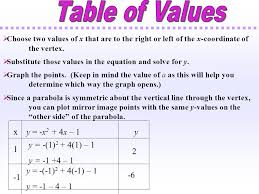choose two values of x that are to the right or left of the x