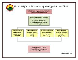 Hillsborough County Organizational Chart State Mep Florida Migrant Education Program The Fl Recruiter