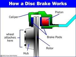 How To Replace Disc Brake Pads 6 Steps