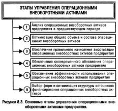Бланк и а управление активами и капиталом предприятия Опыт управления капиталом и привлечения заемных