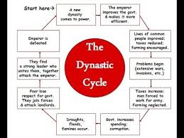 China Dynastic Cycle Diagram Reading Industrial Wiring
