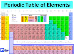 Chemistry Chart Elements Names Dynamic Periodic Table