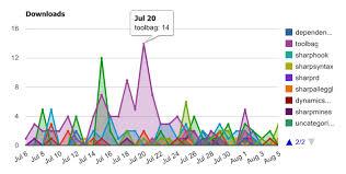 Google Charts Vs Google Chart Tools Vs Google Chart Image Apis