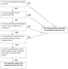 Probate Process Flow Chart Uk Sra Guidance Solicitors Regulation Authority