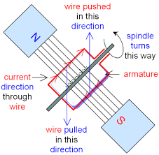 electric motor physics. Forces On A Spinning Motor Electric Physics
