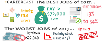 These Are The 10 Worst And Best Jobs In America Zero Hedge