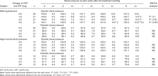 Changes In Systolic And Diastolic Blood Pressure In The