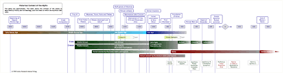 Historical Context Chart Historical Context Of The Myths Greek Mythology Link
