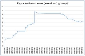 Секреты стабильного курса рубля Прежде чем прийти к стабильному курсу юаня Китай на протяжении долгого периода 1981 1994 проводил ступенчатые ослабления своей валюты