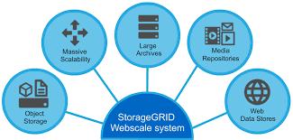 Cosonoks It Blog Netapp Storagegrid Webscale Brief Notes