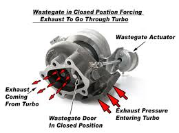 boost control systems explained part acirc perrin performance tech boostcontrol internalwggclosed acircmiddot tech boostcontrol internalwgopen