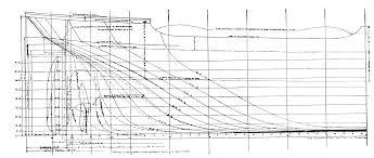 rencana garis kapal
