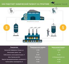 Все что вам для начала нужно знать об инновационной бизнес модели  Химический лизинг сделает бизнес более экологичным и выгодным