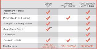 Total Gym Comparison Chart Gym Membership Comparison Total Woman Gym Spa