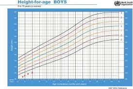 Height Chart Reference Height For Age Clinical Growth Chart For The Second Patient
