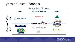 Sales Channel Pricing Introduction Ppt Download