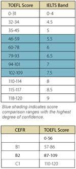 Compare Scores Tool
